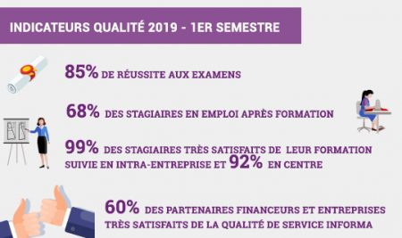 Indicateurs qualité 2019 – 1er semestre